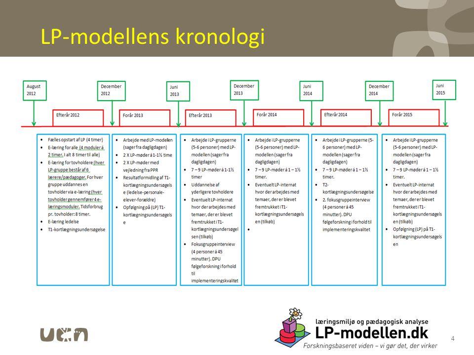 LP-modellens kronologi