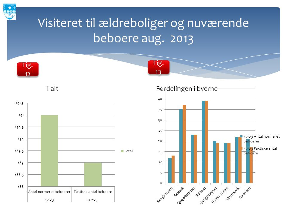 Visiteret til ældreboliger og nuværende beboere aug. 2013