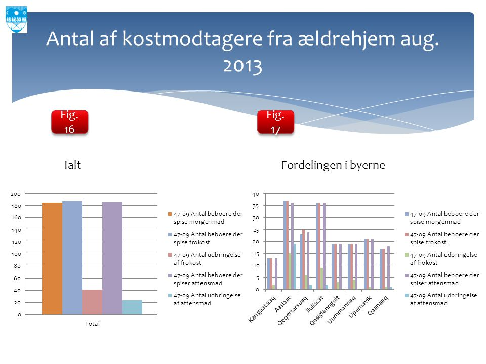 Antal af kostmodtagere fra ældrehjem aug. 2013