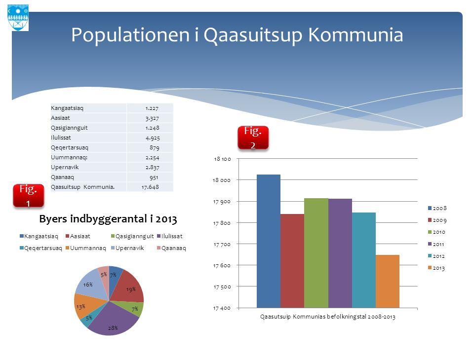 Populationen i Qaasuitsup Kommunia