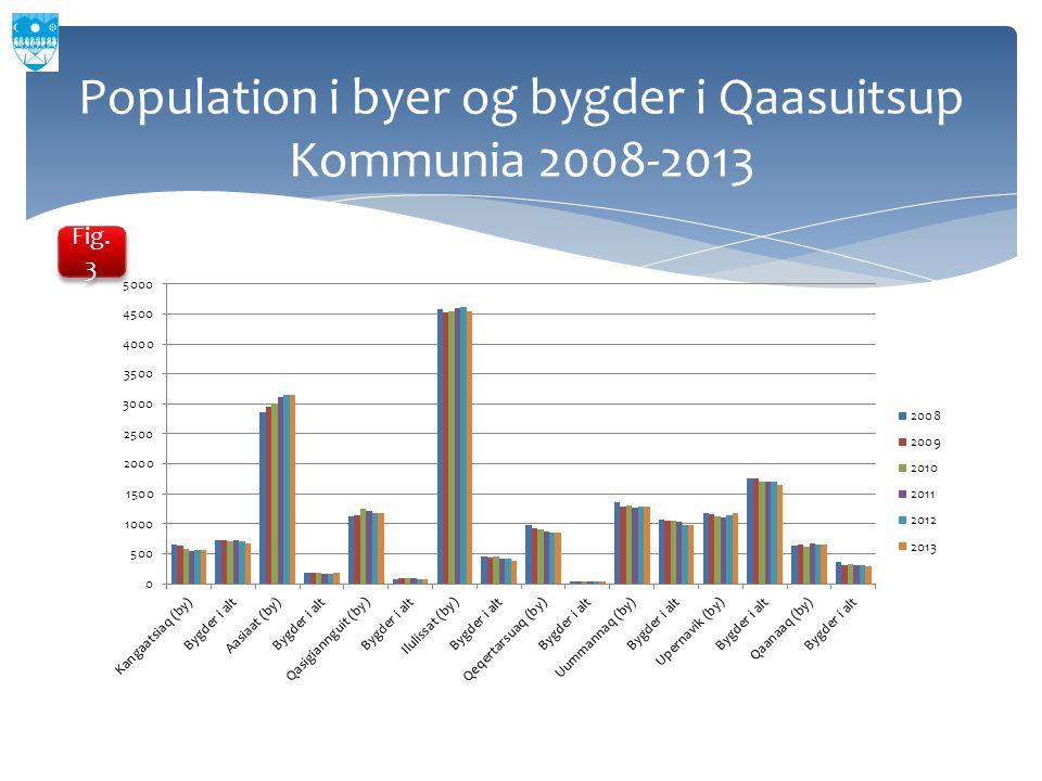 Population i byer og bygder i Qaasuitsup Kommunia 2008-2013