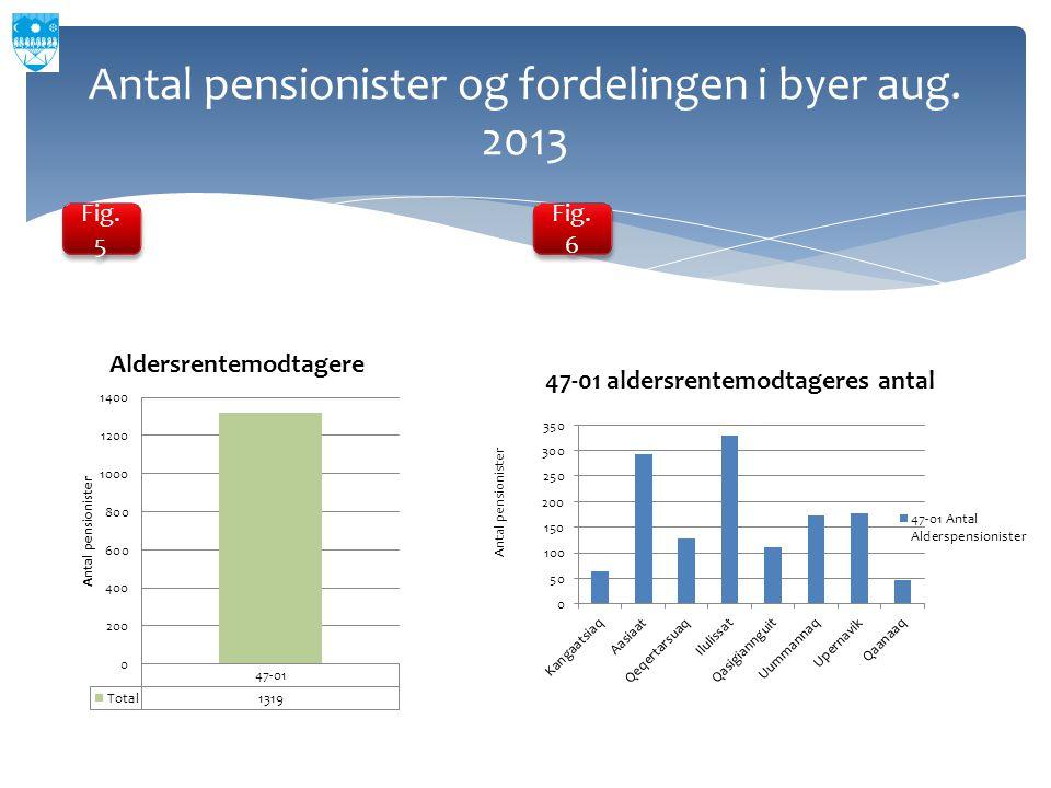 Antal pensionister og fordelingen i byer aug. 2013