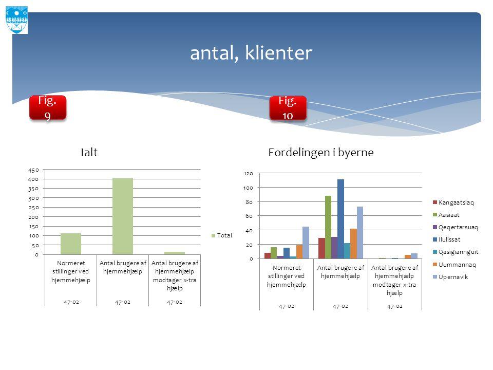 antal, klienter Fig. 9 Fig. 10 Ialt Fordelingen i byerne