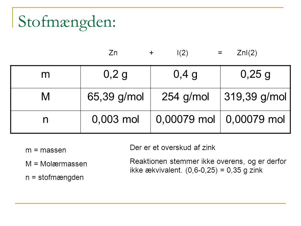 Stofmængden: m 0,2 g 0,4 g 0,25 g M 65,39 g/mol 254 g/mol 319,39 g/mol