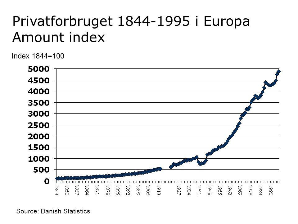 Privatforbruget 1844-1995 i Europa Amount index