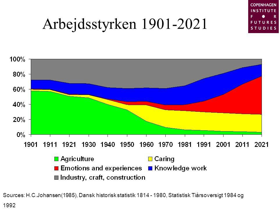 Arbejdsstyrken 1901-2021 Sources: H.C.Johansen(1985), Dansk historisk statistik 1814 - 1980, Statistisk Tiårsoversigt 1984 og 1992.