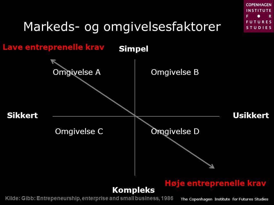 Markeds- og omgivelsesfaktorer