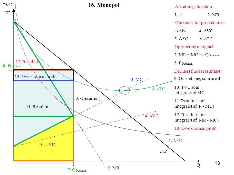 16. Monopol Q Afsætningsfunktion 1. P 2. MR Omkostn. for produktionen