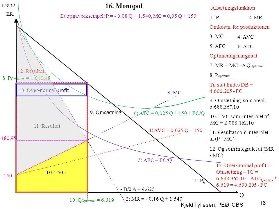 16. Monopol Q Afsætningsfunktion