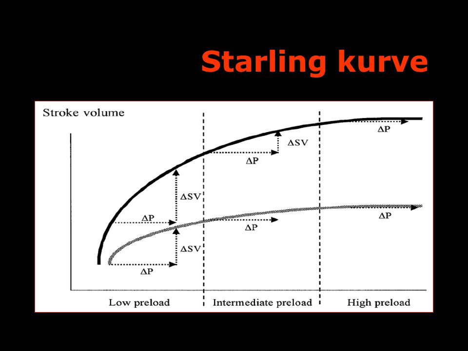 Starling kurve FYA Symposium 16/11 2009