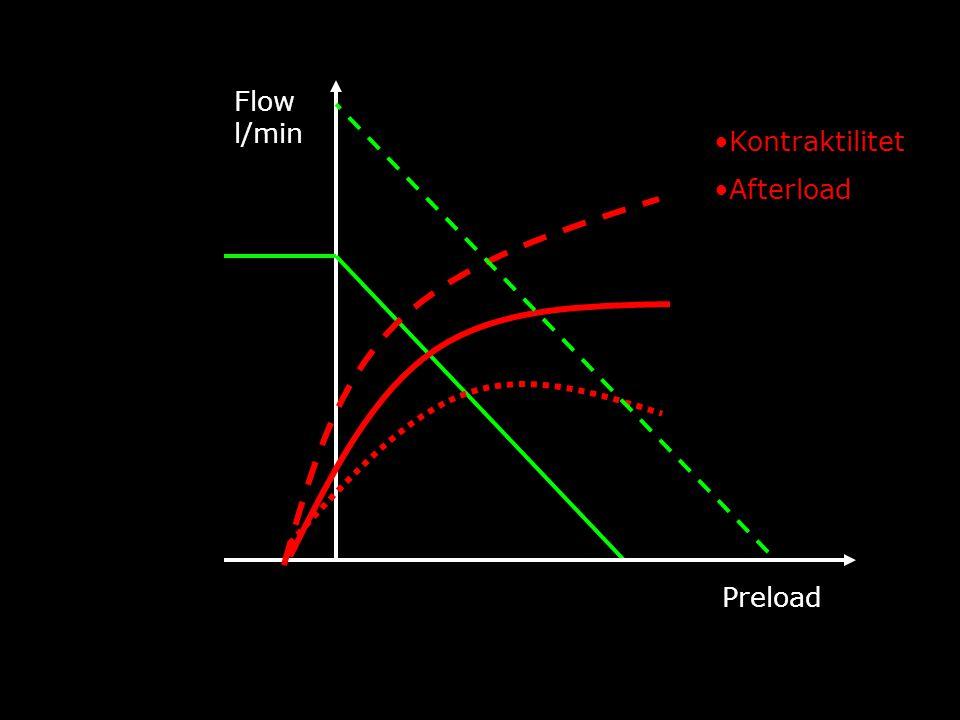 Flow l/min Kontraktilitet Afterload Preload FYA Symposium 16/11 2009