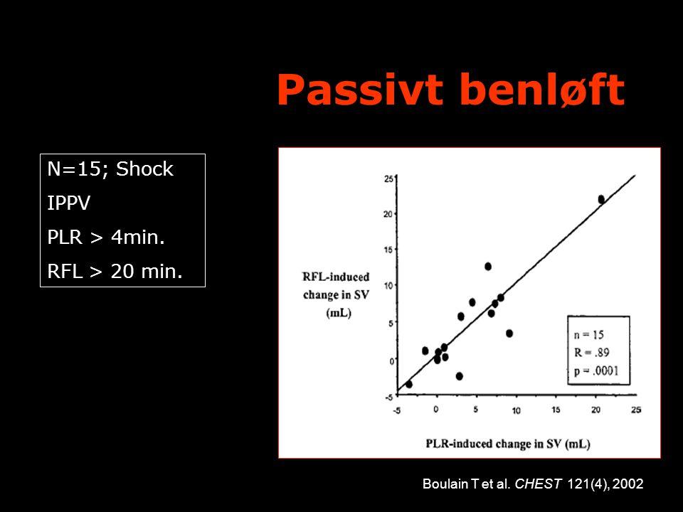 Passivt benløft N=15; Shock. IPPV. PLR > 4min. RFL > 20 min.