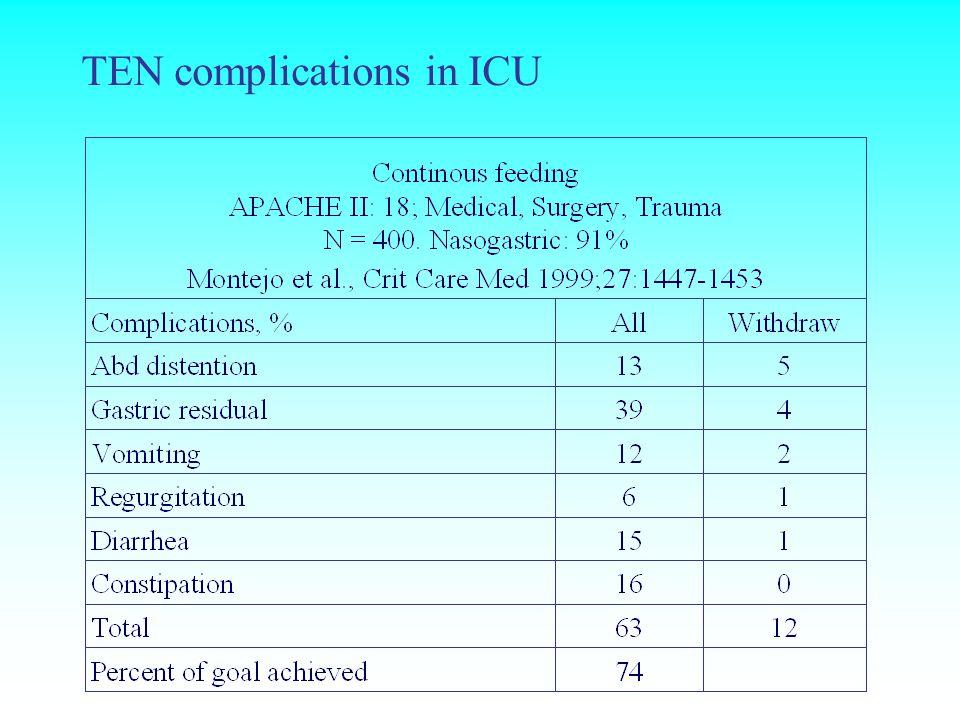 TEN complications in ICU