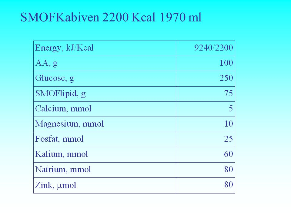 SMOFKabiven 2200 Kcal 1970 ml