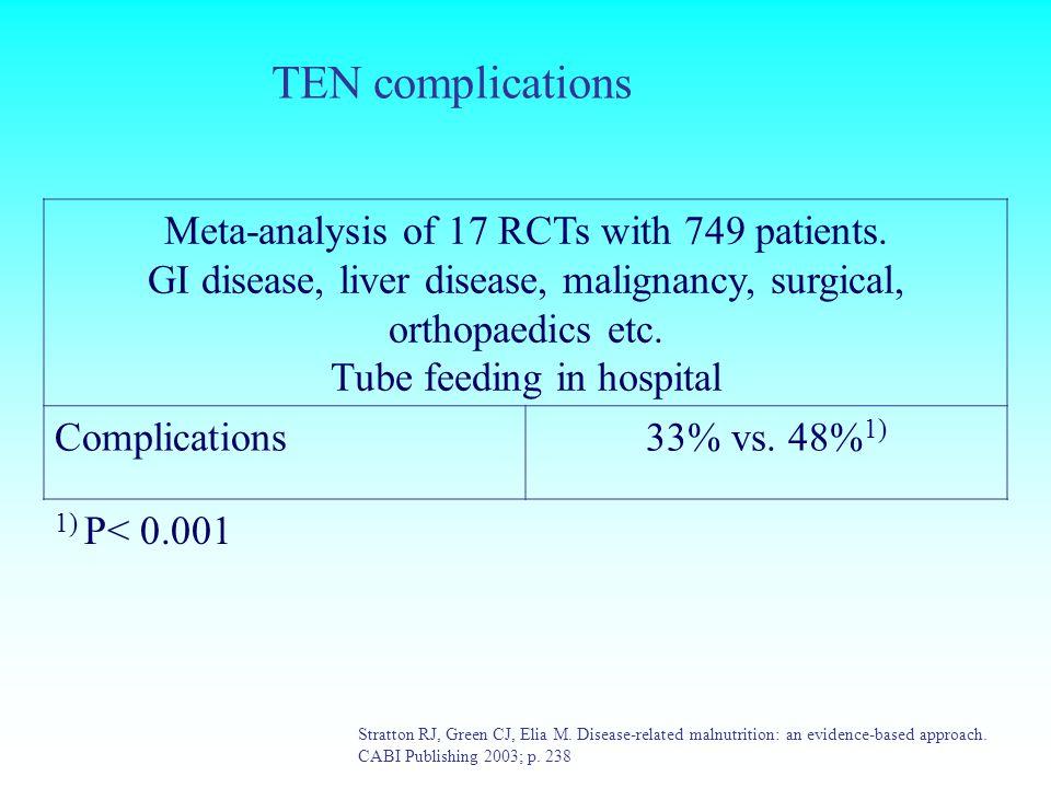 TEN complications