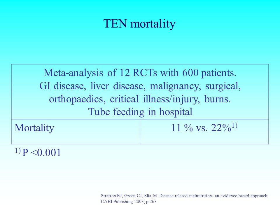 TEN mortality