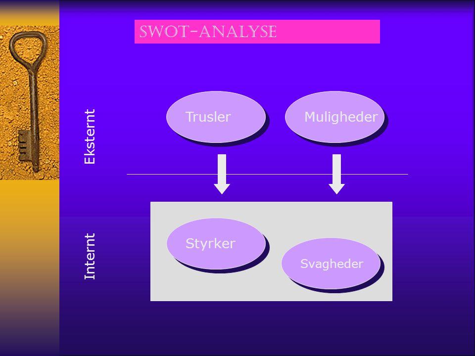 SWOT-analyse Trusler Muligheder Eksternt Styrker Internt Svagheder