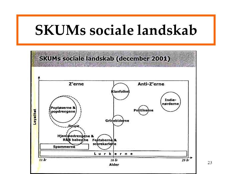 SKUMs sociale landskab