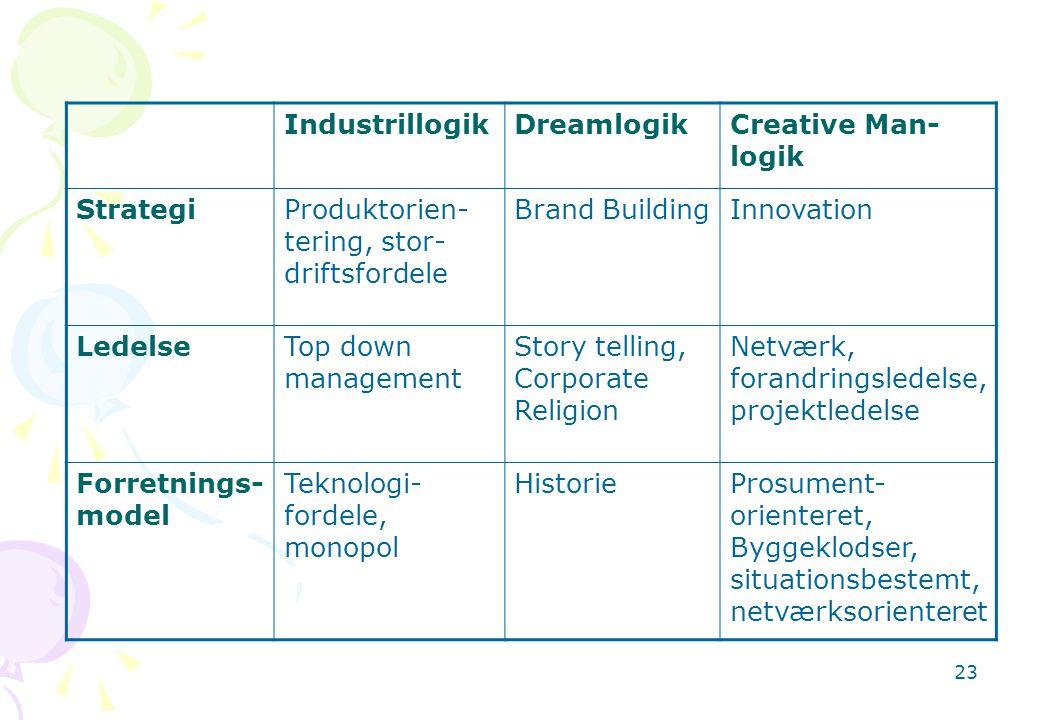 Industrillogik Dreamlogik. Creative Man-logik. Strategi. Produktorien-tering, stor-driftsfordele.