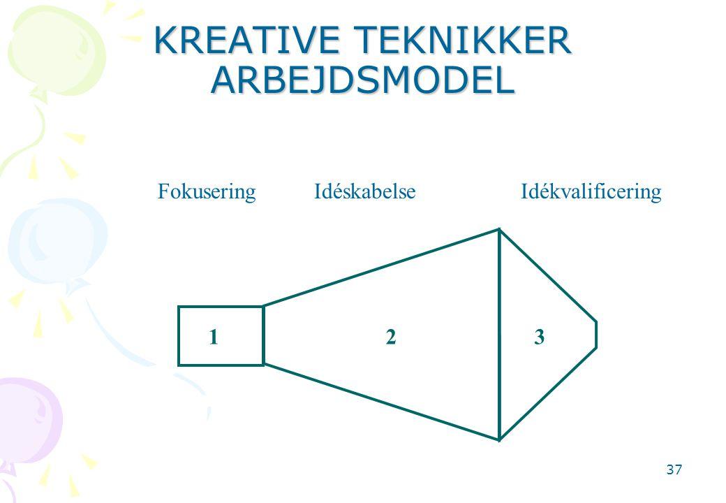 KREATIVE TEKNIKKER ARBEJDSMODEL