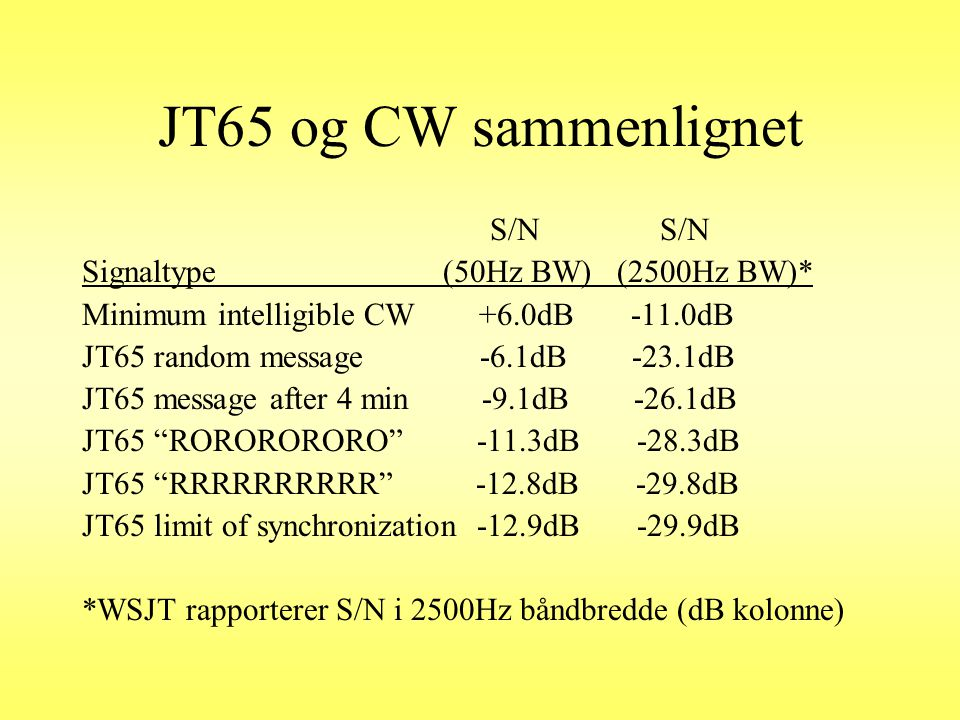 JT65 og CW sammenlignet S/N S/N Signaltype (50Hz BW) (2500Hz BW)*