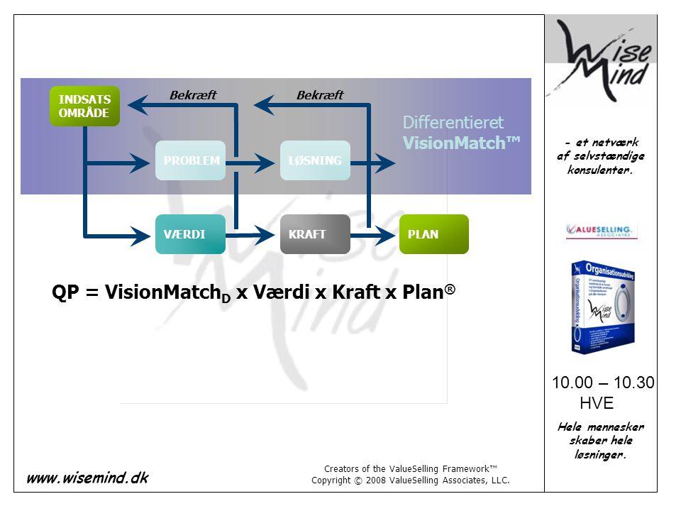 QP = VisionMatchD x Værdi x Kraft x Plan®