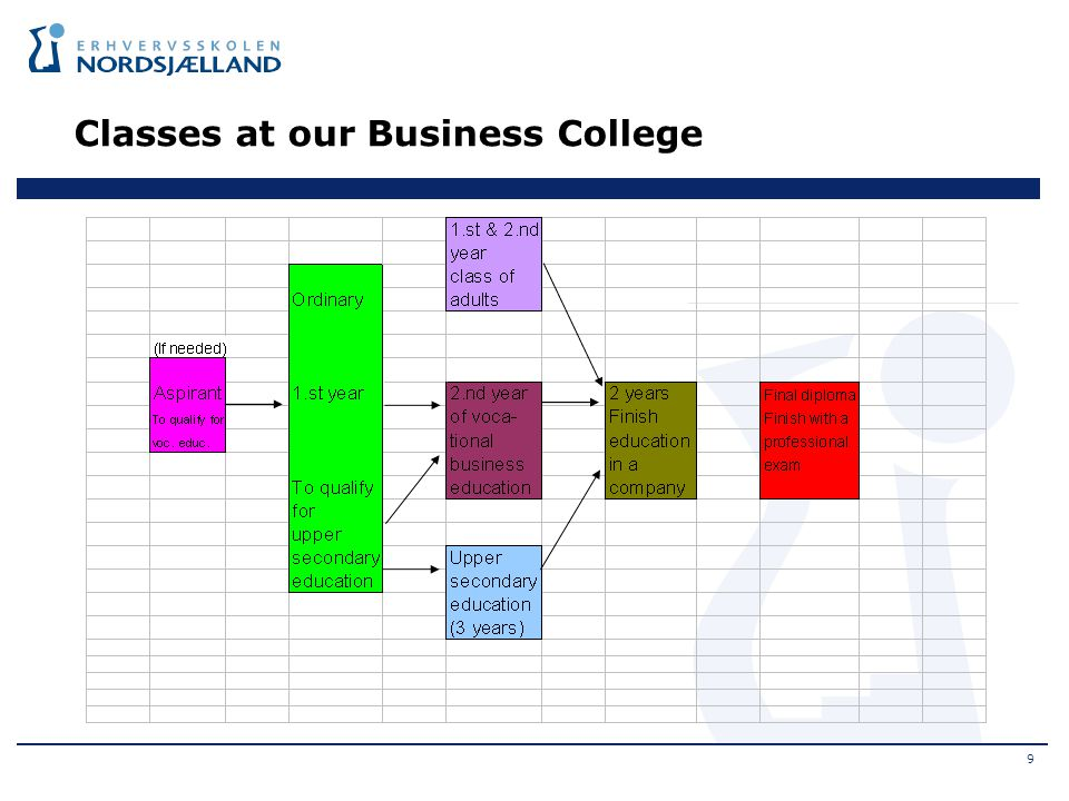 Classes at our Business College