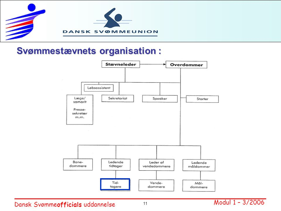 Svømmestævnets organisation :