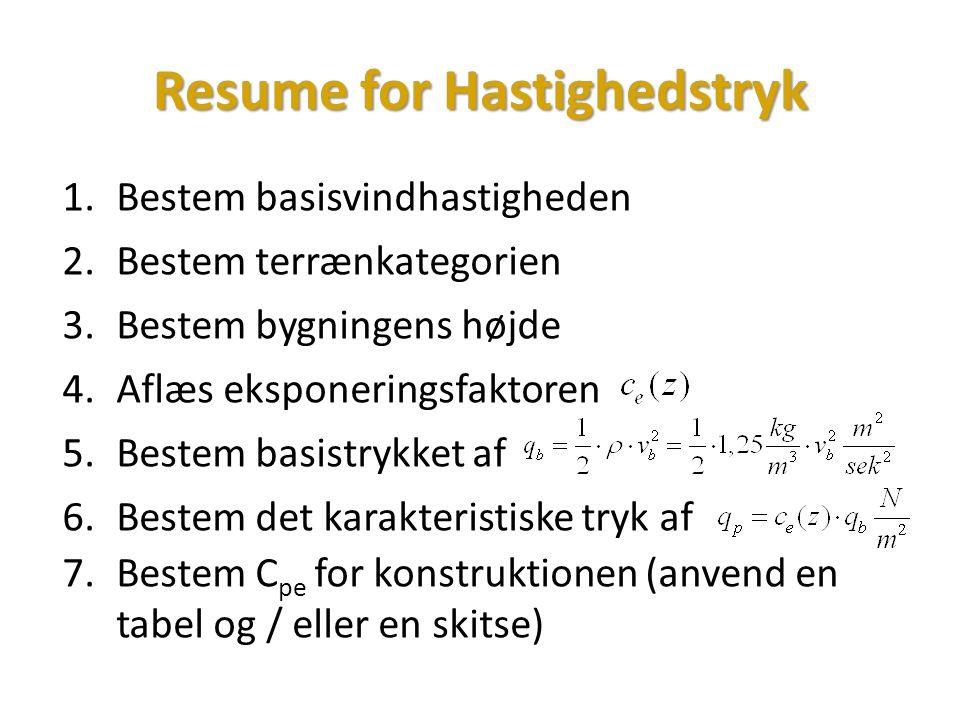 Resume for Hastighedstryk