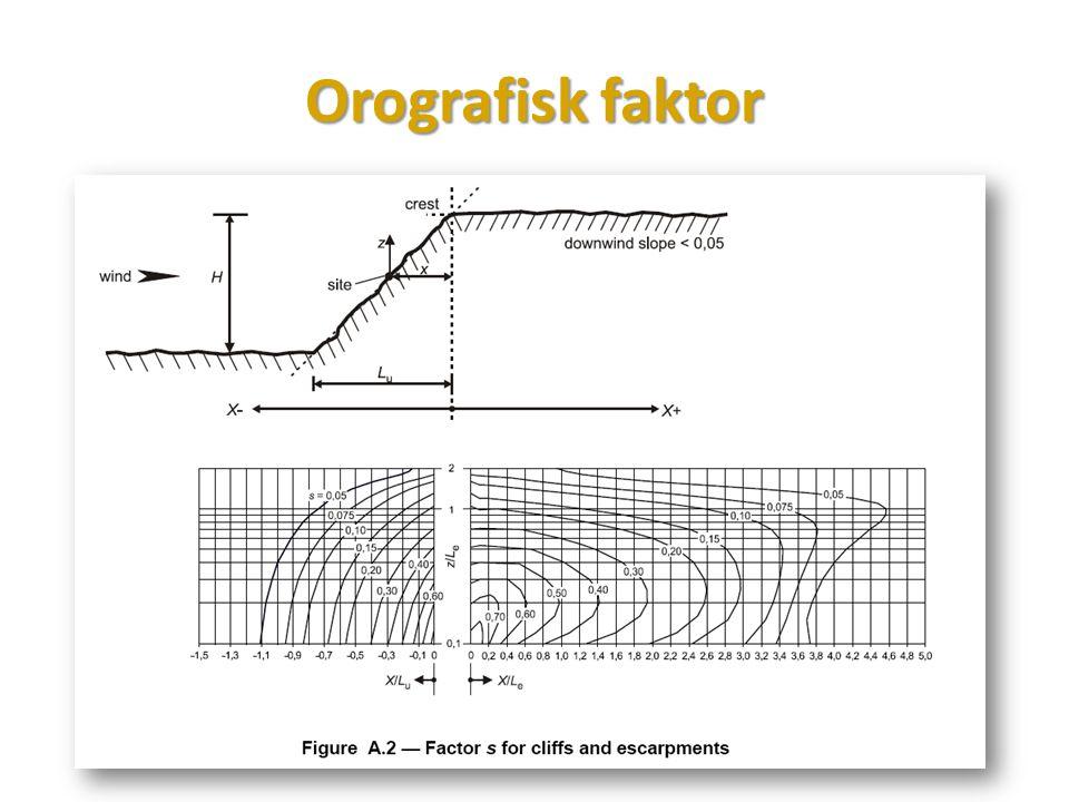 Orografisk faktor
