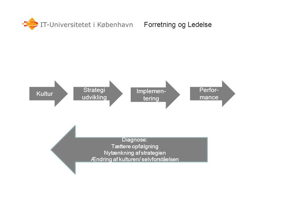Forretning og Ledelse Kultur Strategi udvikling Implemen-tering