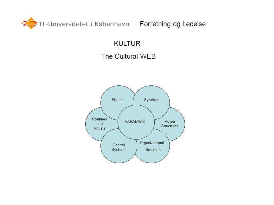Forretning og Ledelse KULTUR The Cultural WEB Stories Symbols Routines