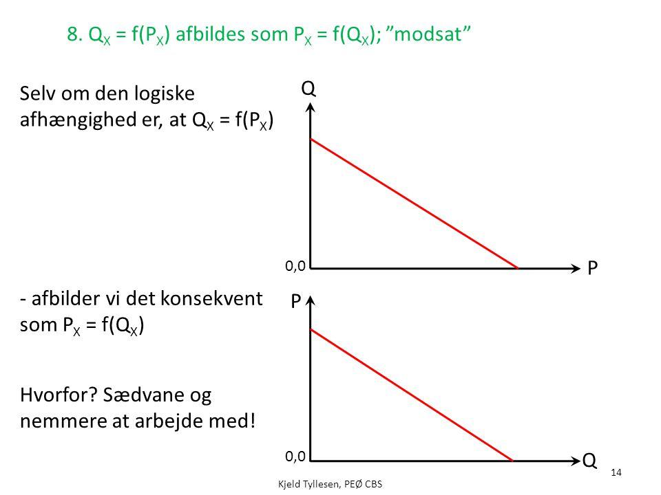 8. QX = f(PX) afbildes som PX = f(QX); modsat