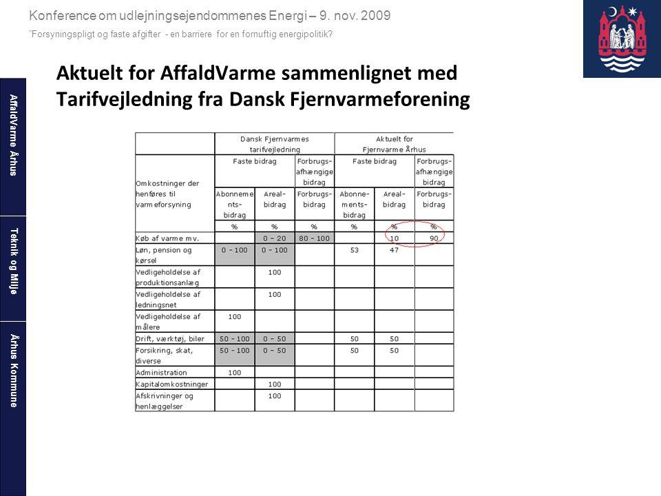Aktuelt for AffaldVarme sammenlignet med Tarifvejledning fra Dansk Fjernvarmeforening