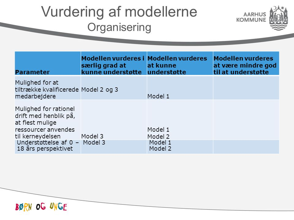 Vurdering af modellerne Organisering