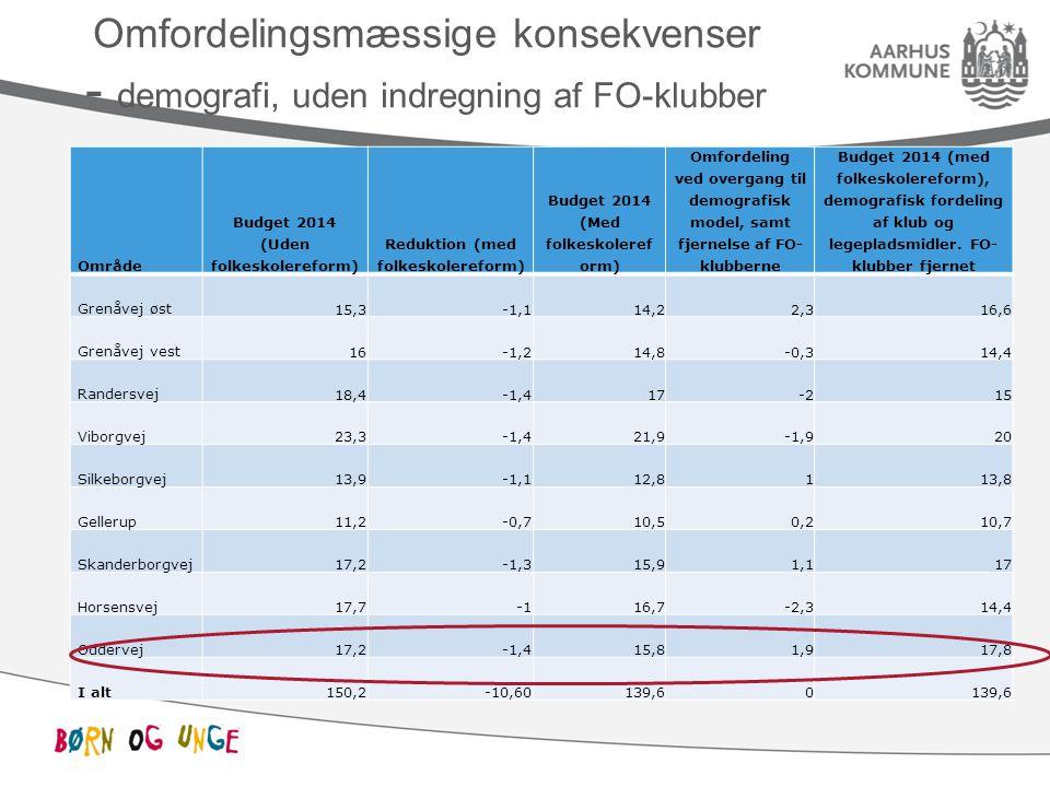 Omfordelingsmæssige konsekvenser - demografi, uden indregning af FO-klubber