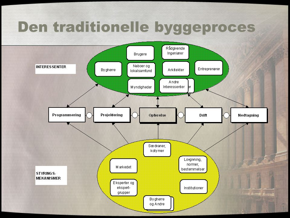 Den traditionelle byggeproces
