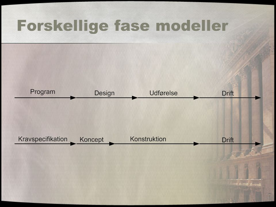 Forskellige fase modeller