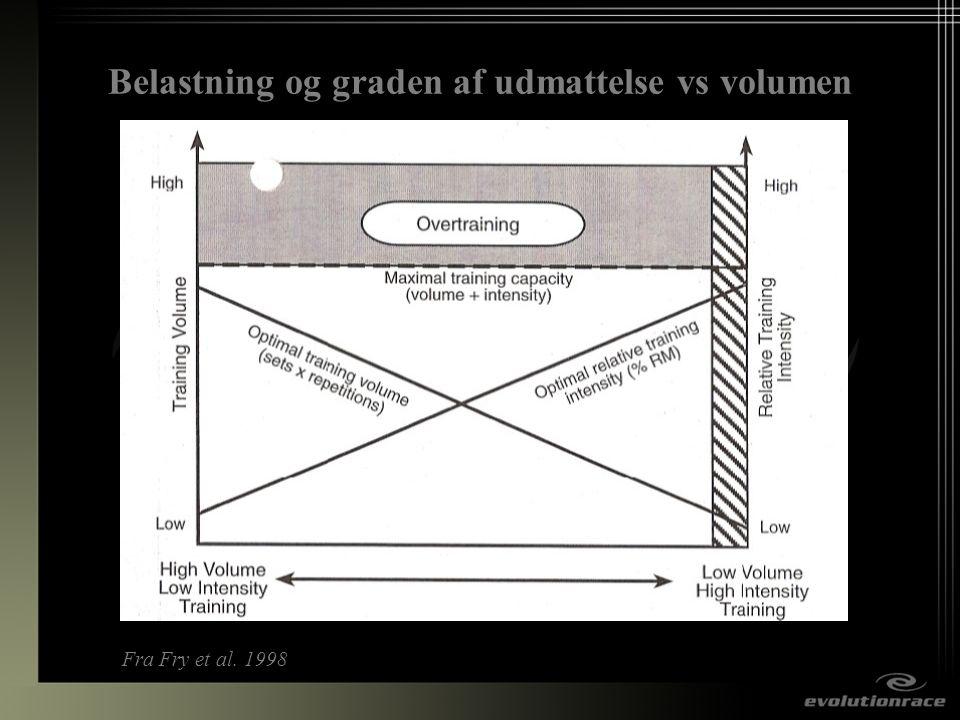 Belastning og graden af udmattelse vs volumen