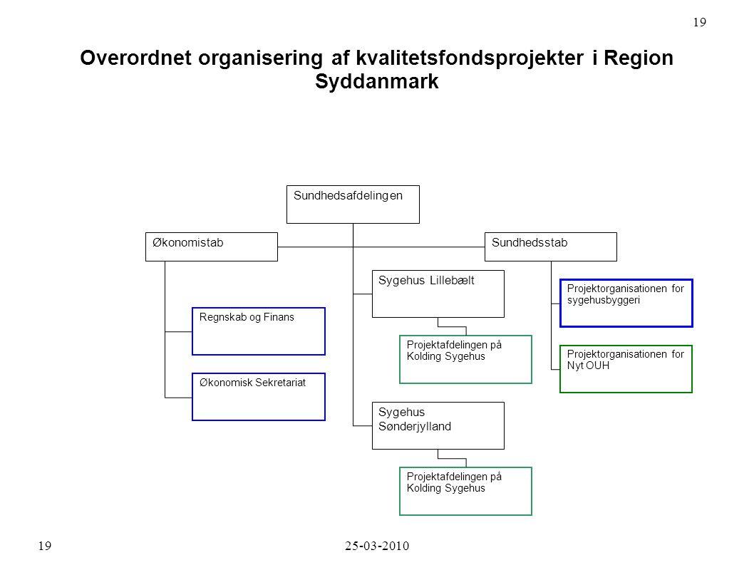 Overordnet organisering af kvalitetsfondsprojekter i Region Syddanmark