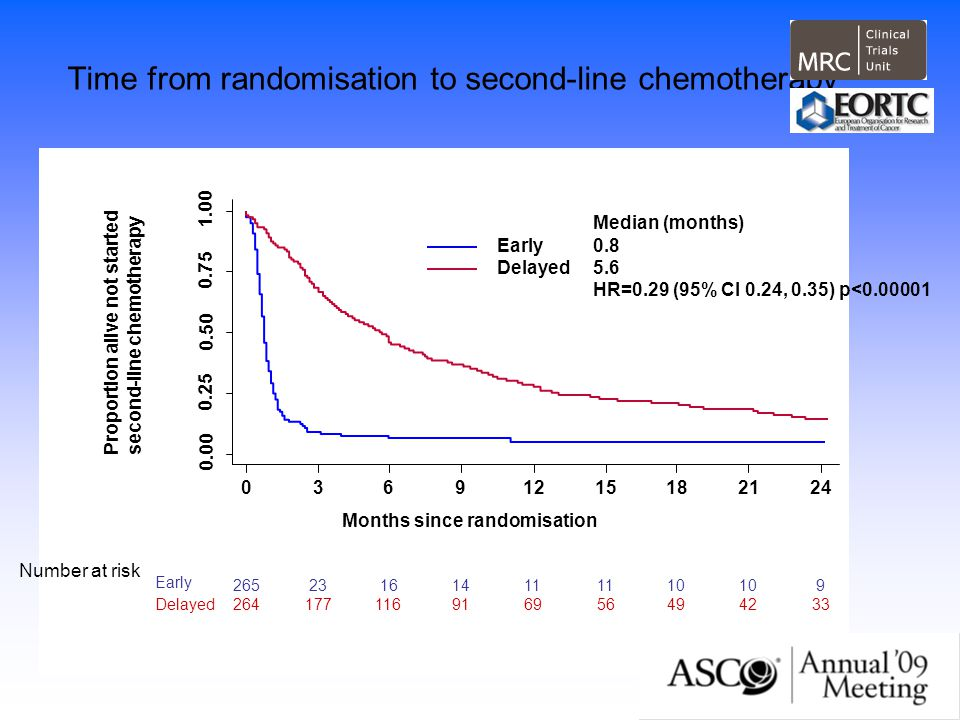 Time from randomisation to second-line chemotherapy