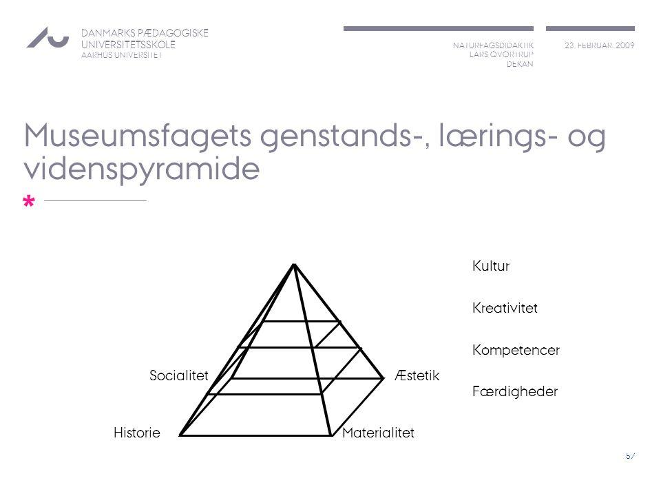 Museumsfagets genstands-, lærings- og videnspyramide