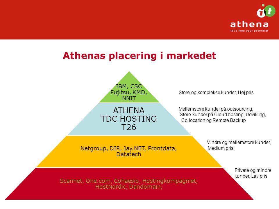 Athenas placering i markedet