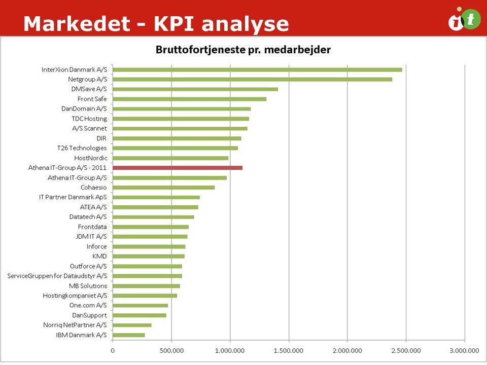 Markedet - KPI analyse