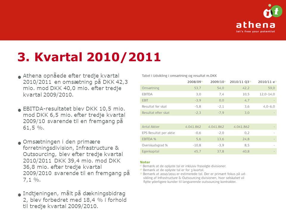 3. Kvartal 2010/2011 Athena opnåede efter tredje kvartal 2010/2011 en omsætning på DKK 42,3 mio. mod DKK 40,0 mio. efter tredje kvartal 2009/2010.