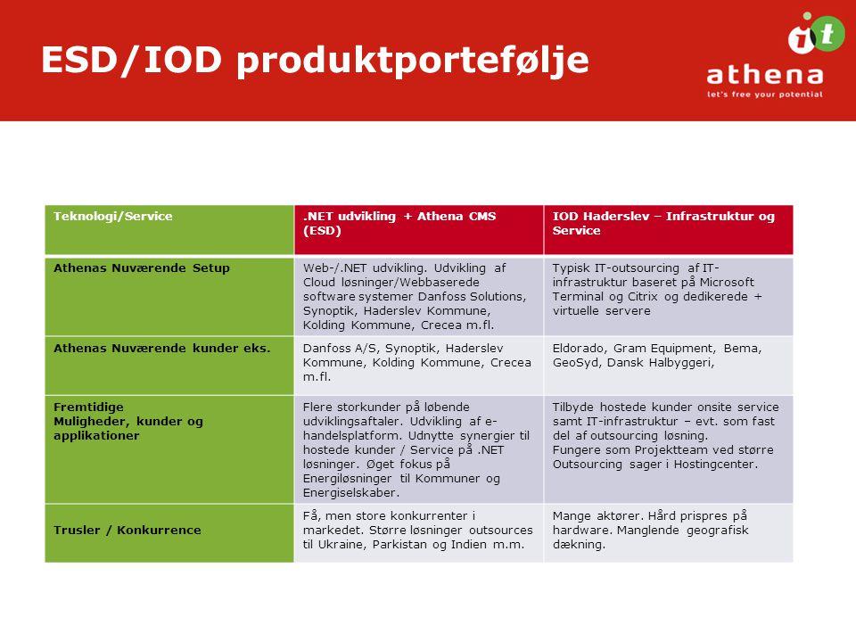ESD/IOD produktportefølje