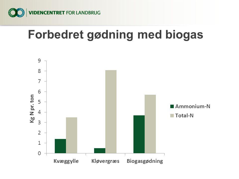 Forbedret gødning med biogas