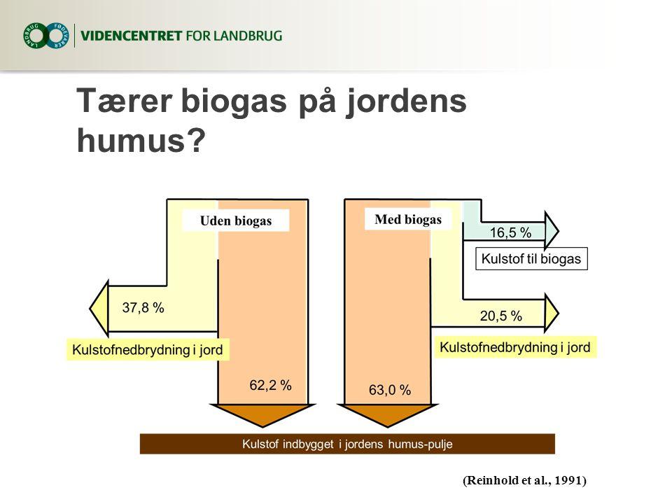 Tærer biogas på jordens humus