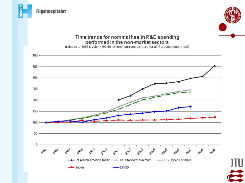 Time trends for nominal health R&D spending performed in the non-market sectors (relative to 1995 levels (=100) in national currencies (euro for all European countries))