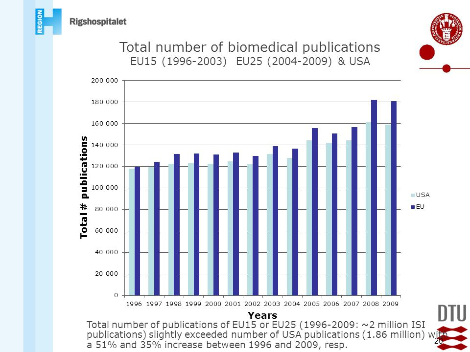 Total number of biomedical publications